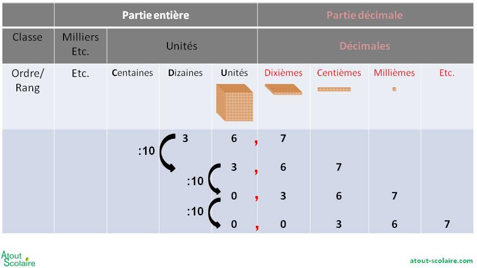 Nombres Decimaux Multiplier Et Diviser Par 10 100 1000 Atout Scolaire